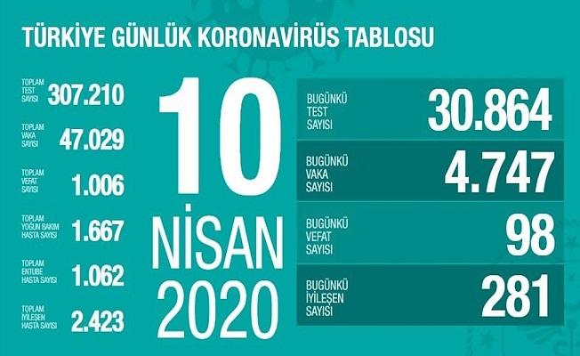 10 Nisan Sağlık Bakanlığı Koronavirüs Tablosu !