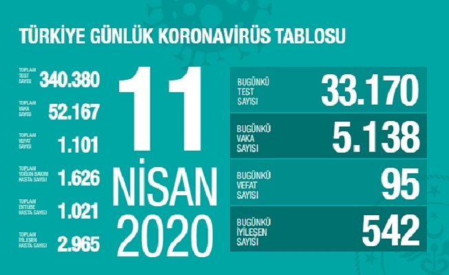 11 Nisan Sağlık Bakanlığı Koronavirüs Tablosu !