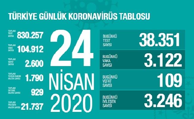 24 Nisan Sağlık Bakanlığı Koronavirüs Tablosu !