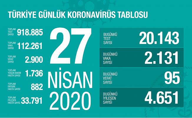 27 Nisan Sağlık Bakanlığı Koronavirüs Tablosu !