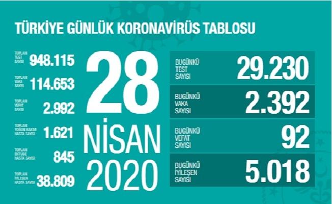 28 Nisan Sağlık Bakanlığı Koronavirüs Tablosu !