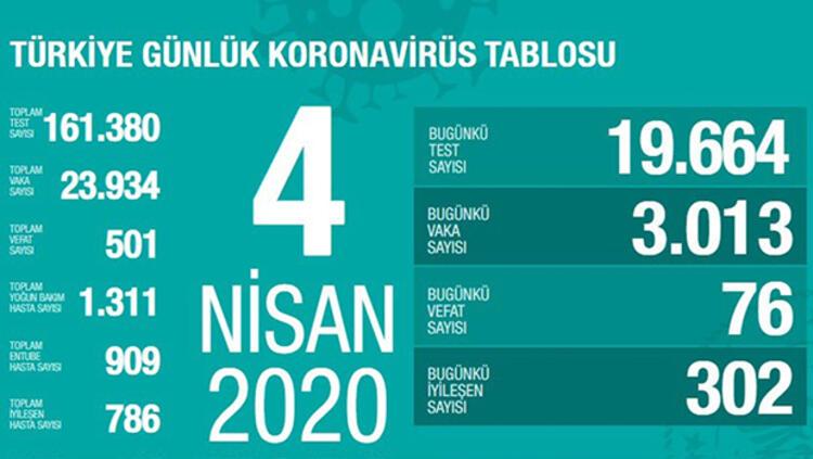4 Nisan Sağlık Bakanlığı Koronavirüs Tablosu !