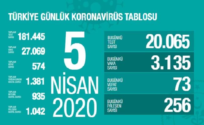 5 Nisan Sağlık Bakanlığı Koronavirüs Tablosu !