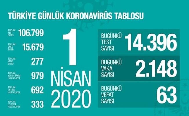 Sağlık Bakanlığı açıkladı! Türkiye'de hangi illerde kaç corona virüs vakası var? İşte il il koronavirüs vaka sayıları…
