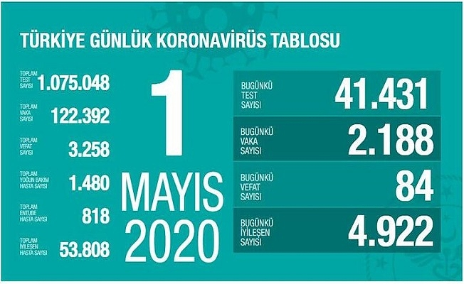 1 Mayıs Sağlık Bakanlığı Koronavirüs Tablosu !