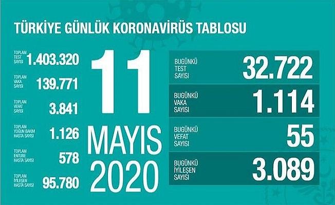 11 Mayıs Sağlık Bakanlığı Koronavirüs Tablosu !