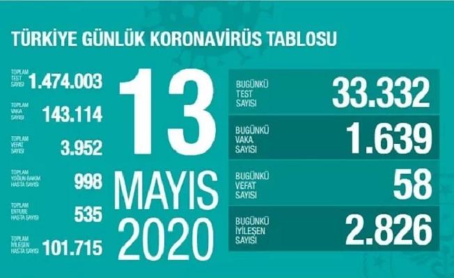13 Mayıs Sağlık Bakanlığı Koronavirüs Tablosu !