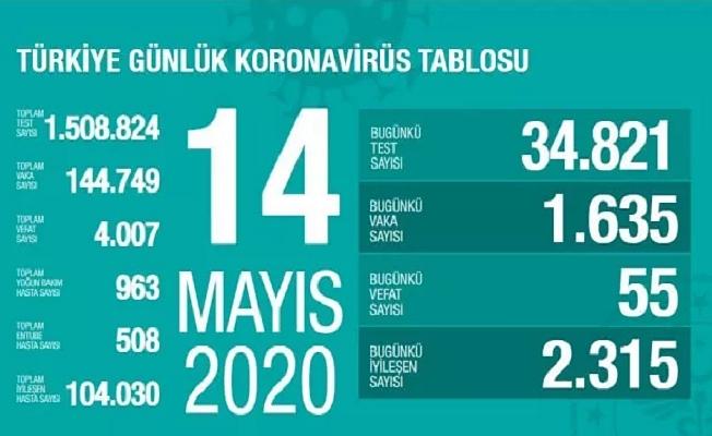 14 Mayıs Sağlık Bakanlığı Koronavirüs Tablosu !