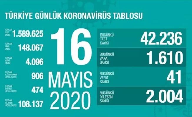 16 Mayıs Sağlık Bakanlığı Koronavirüs Tablosu !