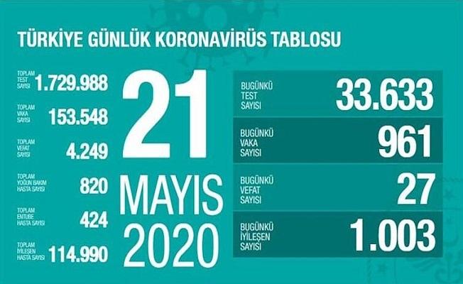 21 Mayıs Sağlık Bakanlığı Koronavirüs Tablosu !