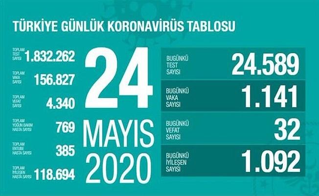 24 Mayıs Sağlık Bakanlığı Koronavirüs Tablosu !