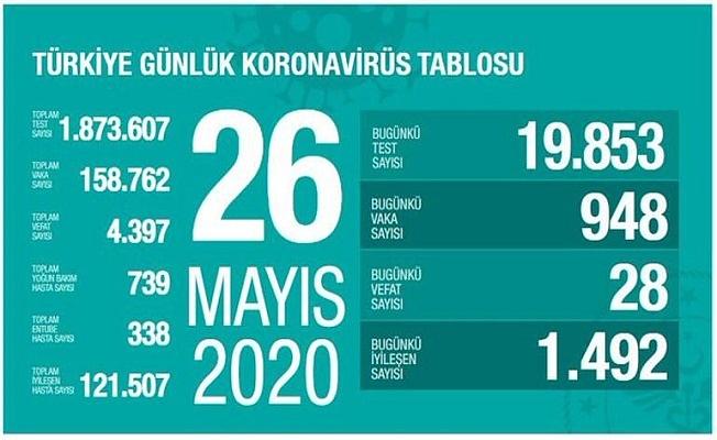 26 Mayıs Sağlık Bakanlığı Koronavirüs Tablosu !