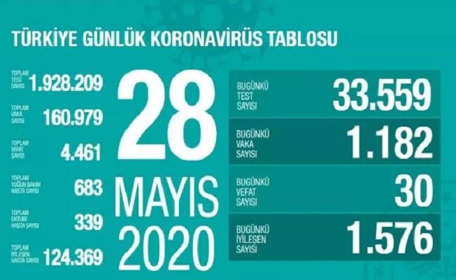 28 Mayıs Sağlık Bakanlığı Koronavirüs Tablosu !