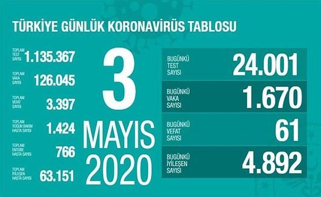 3 Mayıs Sağlık Bakanlığı Koronavirüs Tablosu !