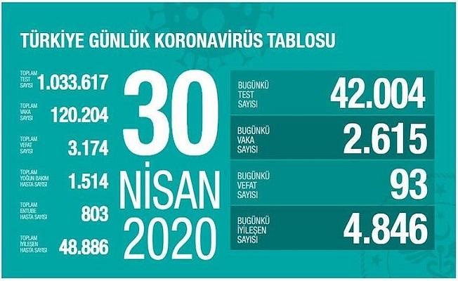 30 Nisan Sağlık Bakanlığı Koronavirüs Tablosu !
