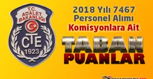 CTE 2018 Yılı 7467 Personel Alımı Komisyonlara Ait Taban Puanlar