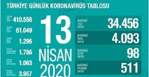 13 Nisan Sağlık Bakanlığı Koronavirüs Tablosu !