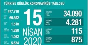 15 Nisan Sağlık Bakanlığı Koronavirüs Tablosu !