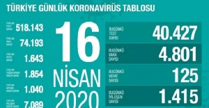 16 Nisan Sağlık Bakanlığı Koronavirüs Tablosu !