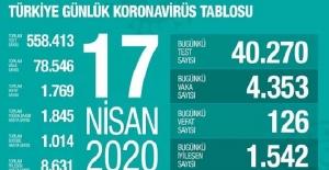 17 Nisan Sağlık Bakanlığı Koronavirüs Tablosu !