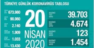 20 Nisan Sağlık Bakanlığı Koronavirüs Tablosu !