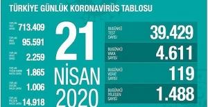 21 Nisan Sağlık Bakanlığı Koronavirüs Tablosu !