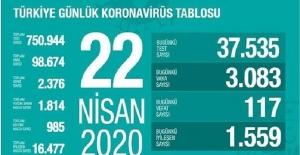 22 Nisan Sağlık Bakanlığı Koronavirüs Tablosu !