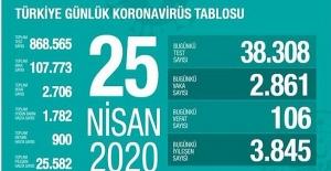 25 Nisan Sağlık Bakanlığı Koronavirüs Tablosu !