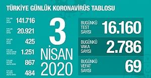 3 Nisan Sağlık Bakanlığı Koronavirüs Tablosu!