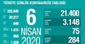 6 Nisan Sağlık Bakanlığı Koronavirüs Tablosu !