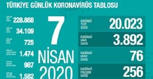 7 Nisan Sağlık Bakanlığı Koronavirüs Tablosu !