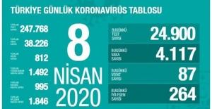 8 Nisan Sağlık Bakanlığı Koronavirüs Tablosu !