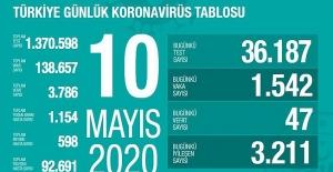 10 Mayıs Sağlık Bakanlığı Koronavirüs Tablosu !