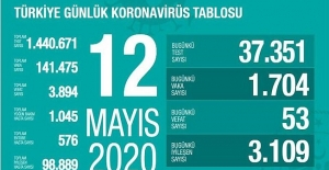 12 Mayıs Sağlık Bakanlığı Koronavirüs Tablosu !