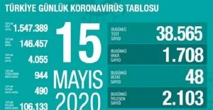 15 Mayıs Sağlık Bakanlığı Koronavirüs Tablosu !