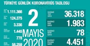 2 Mayıs Sağlık Bakanlığı Koronavirüs Tablosu !