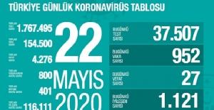 22 Mayıs Sağlık Bakanlığı Koronavirüs Tablosu !