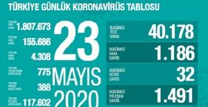 23 Mayıs Sağlık Bakanlığı Koronavirüs Tablosu !