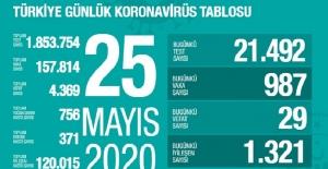 25 Mayıs Sağlık Bakanlığı Koronavirüs Tablosu !