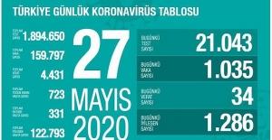 27 Mayıs Sağlık Bakanlığı Koronavirüs Tablosu !