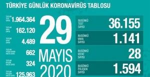 29 Mayıs Sağlık Bakanlığı Koronavirüs Tablosu !