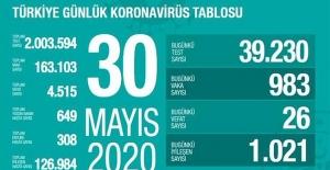 30 Mayıs Sağlık Bakanlığı Koronavirüs Tablosu !
