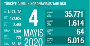 4 Mayıs Sağlık Bakanlığı Koronavirüs Tablosu !