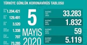 5 Mayıs Sağlık Bakanlığı Koronavirüs Tablosu !
