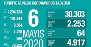 6 Mayıs Sağlık Bakanlığı Koronavirüs Tablosu !