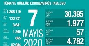 7 Mayıs Sağlık Bakanlığı Koronavirüs Tablosu !
