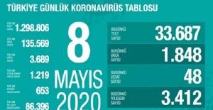 8 Mayıs Sağlık Bakanlığı Koronavirüs Tablosu !