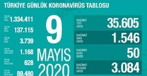 9 Mayıs Sağlık Bakanlığı Koronavirüs Tablosu !