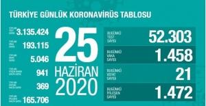 25 Haziran Sağlık Bakanlığı Koronavirüs Tablosu !