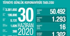 30 Haziran Sağlık Bakanlığı Koronavirüs Tablosu !